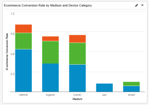 eCommerce by medium and device