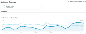 Growth in organic traffic